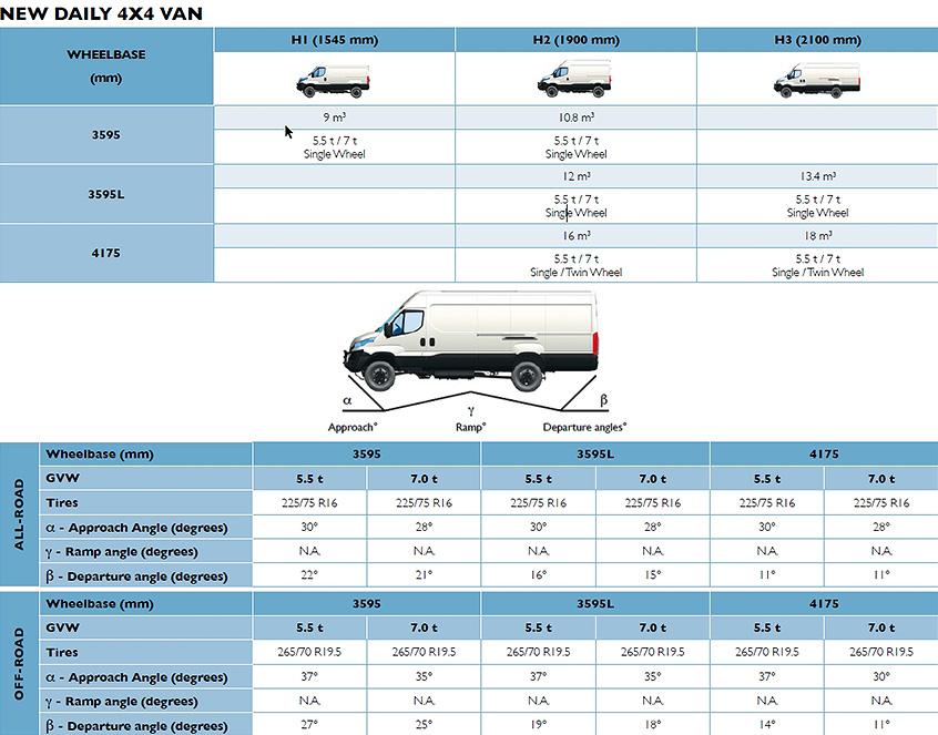 Характеристики фургонов Iveco Daily 4x4 нового поколения
